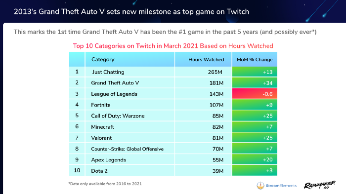 GTA 5 - Most Viewed On March Twitch